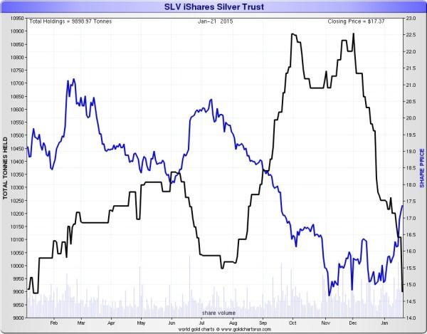 IShares SIlver Trust ETF