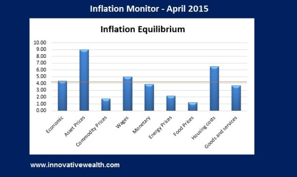 Inflation Monitor Summary - April 2015