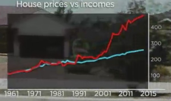 Australia house prices vs income