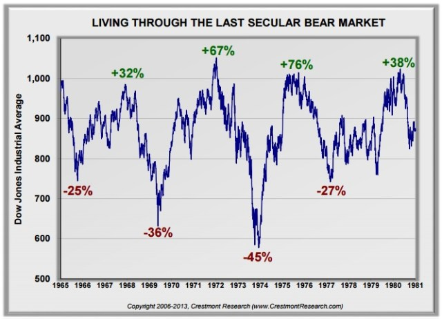 60-70 bear market cycles