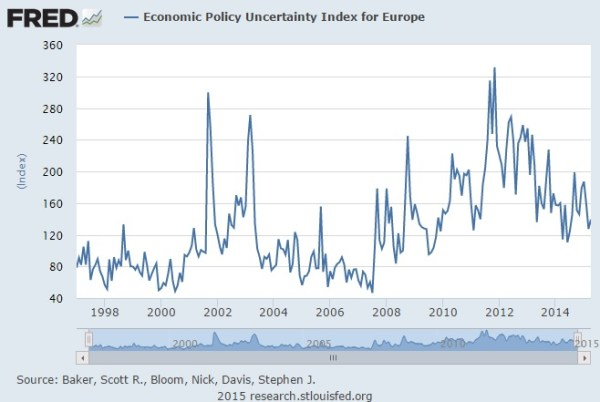 Europe uncertainty index 05.15
