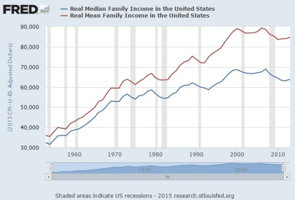 median income vs mean income