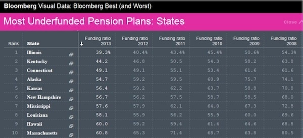 10 Worst State Pensions