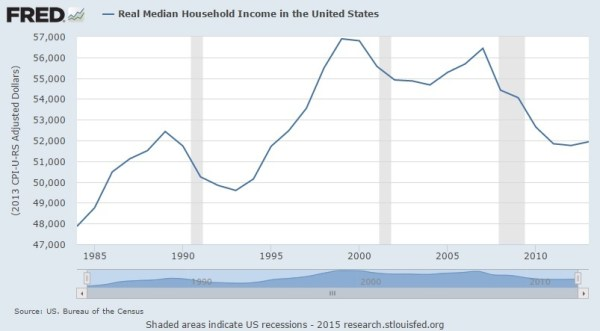 median household income 07.15