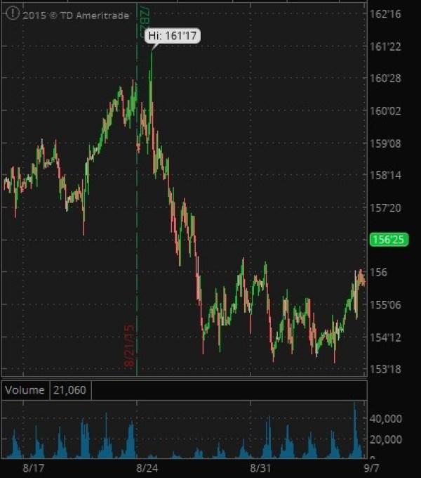 30 year Treasury Futures