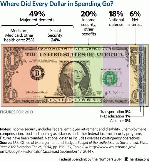 Federal Spending 2014