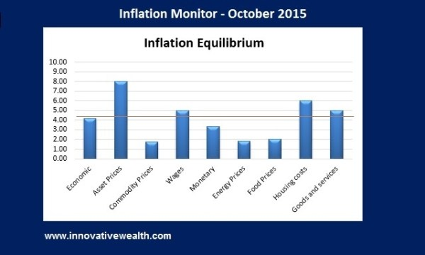 Inflation Monitor - Summary Oct 2015