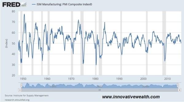 ism manufacturing nov 2015
