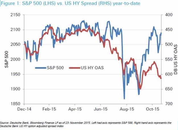 high yield bond spread vs sp 500