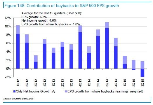 corporate share buybacks