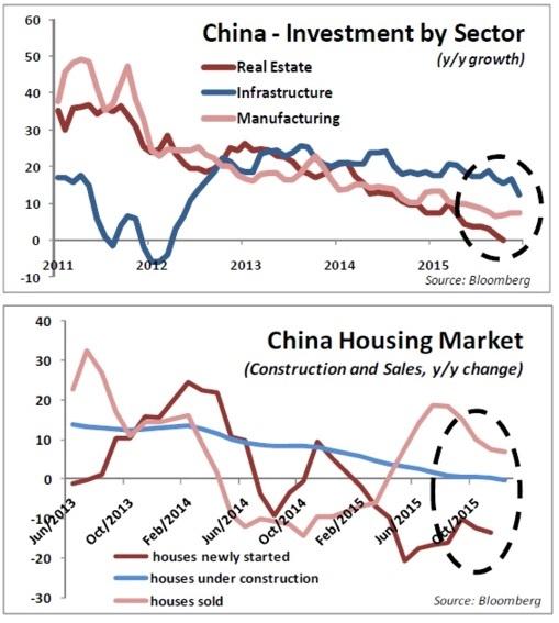china investment and housing
