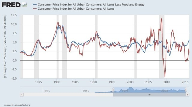core vs headline inflation