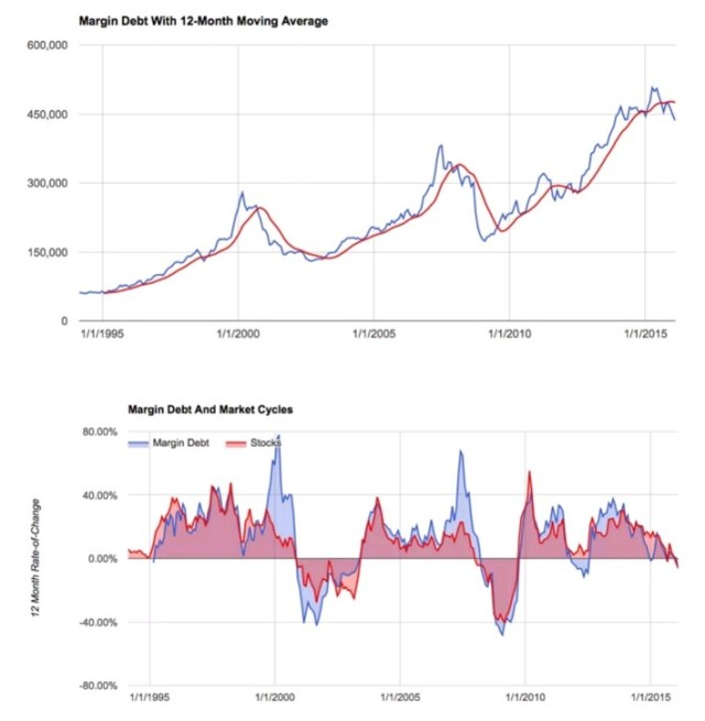 margin debt 12mo ma