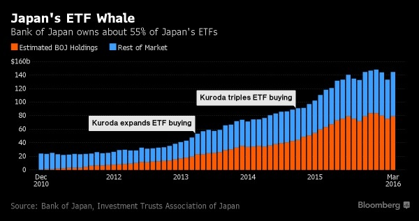 bank of japan ETF purchases