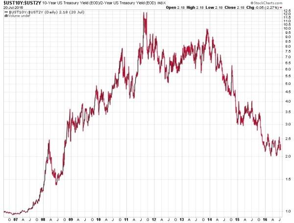10 year 2 year treasury