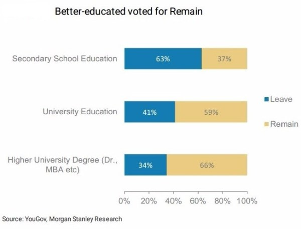 brexit votes edu