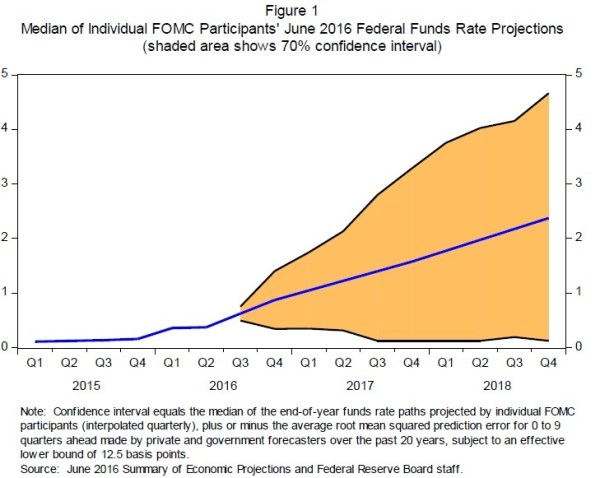 fed-rate-projections