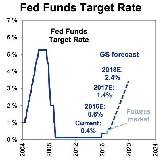 gs-forecast-inflation
