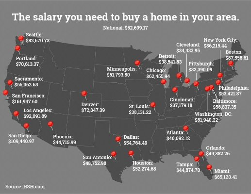 income-for-homes