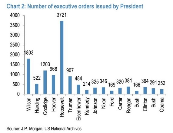 presidential-exec-order