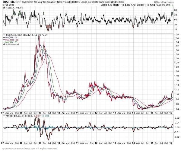treasury corporate bond spread