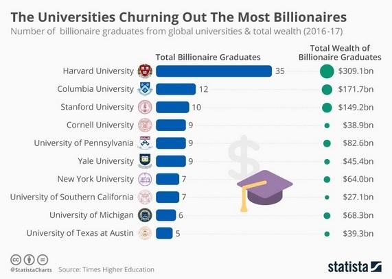 billionaires by university