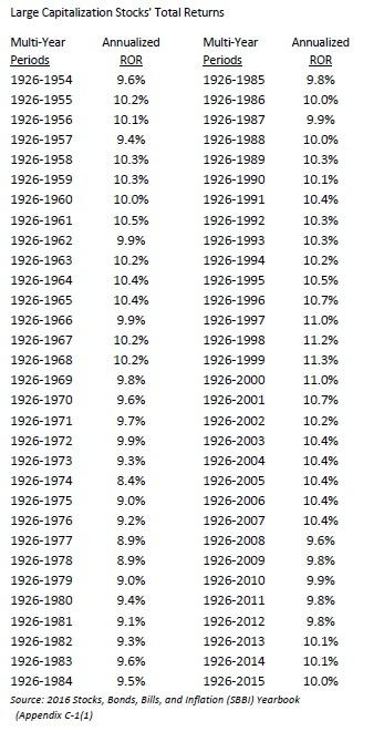 200 years of returns