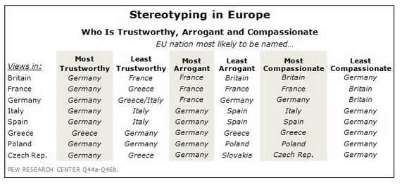 European Stereotyping