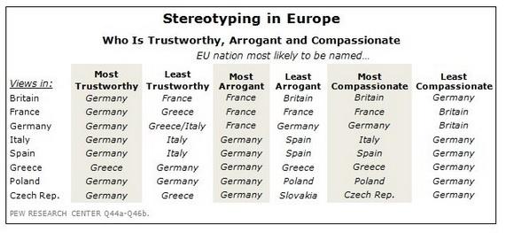 European Stereotyping