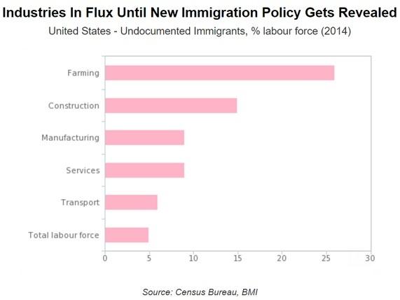 immigrant industries