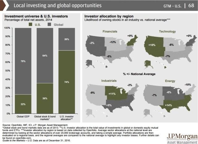 investor bias