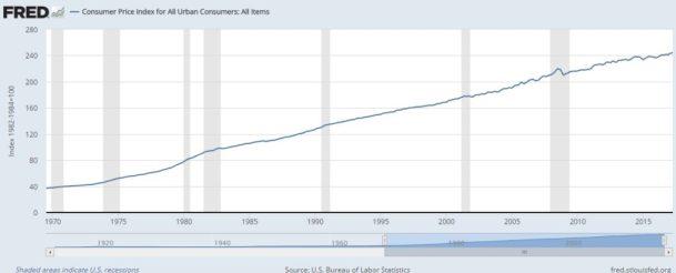 consumer price index 06.17