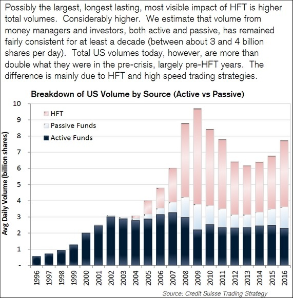 daily volumes