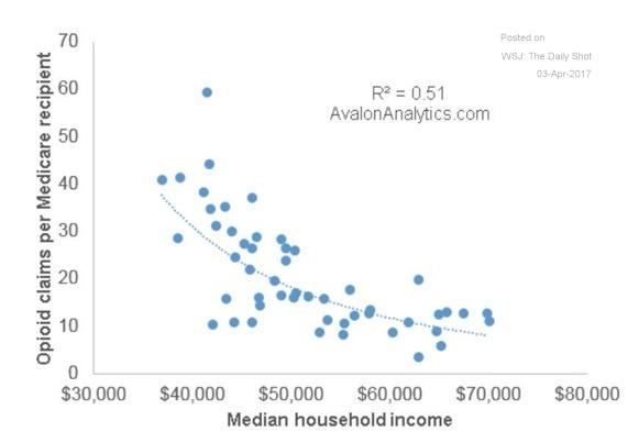 drug income