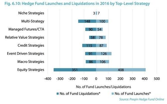 hedge fund flows