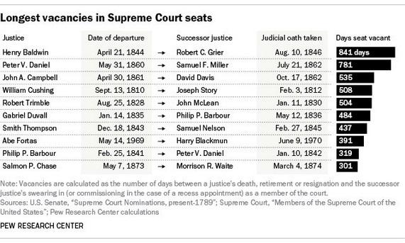 supreme court vacancies