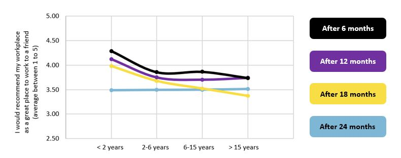 Figure 3 – How the different tenure groups scored the critical success indicator over time.