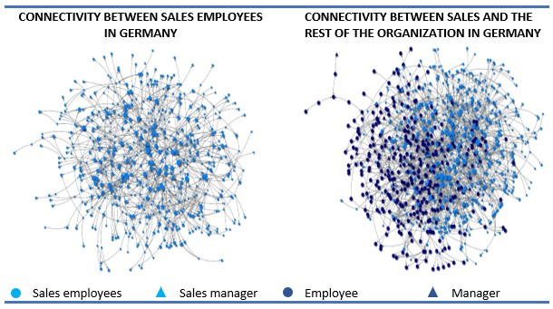 Figure 3, internal and external connectivity within sales at 35000+ company (Germany)