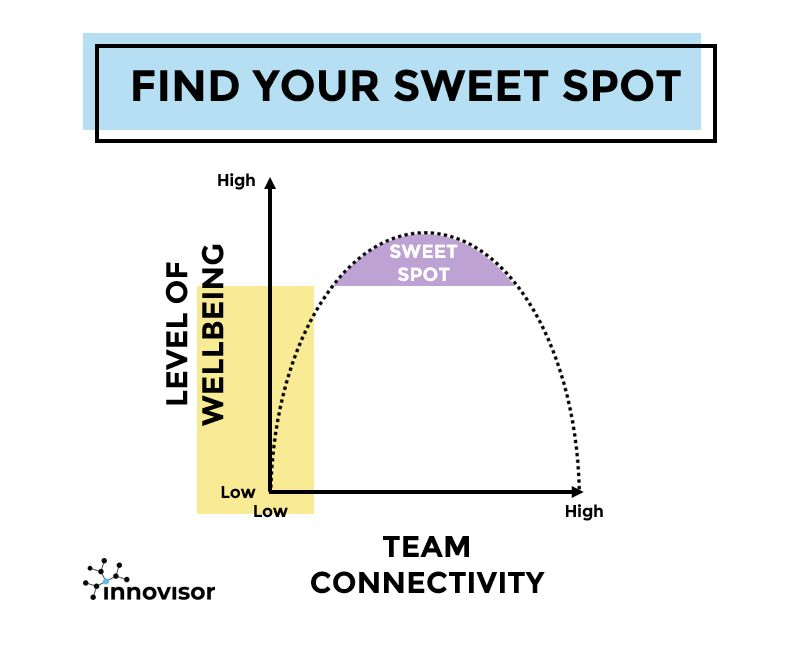 In the sweet spot you find the rare combination of wellbeing, innovation and performance. How is your team doing?