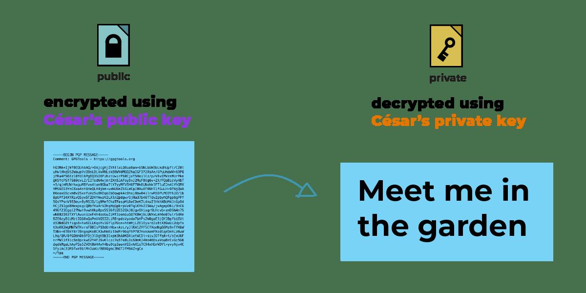 Public-Key Cryptography (Public key encryption)