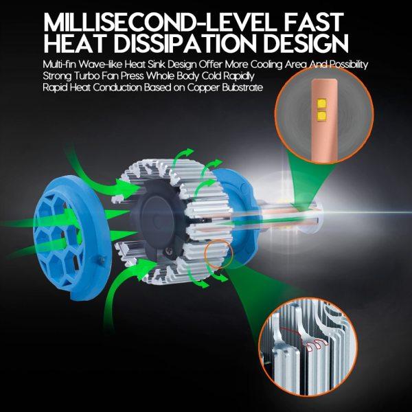 CNSUNNYLIGHT Car Headlight H7 H4 LED H8 H11 HB3 9005 HB4 9006 H1 H3 9012 H13 5 CNSUNNYLIGHT Car Headlight H7 H4 LED H8/H11 HB3/9005 HB4/9006 H1 H3 9012 H13 9004 9007 70W 7000lm Auto Bulb Headlamp 6000K Light
