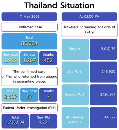 Thailandia situazione Covid-19