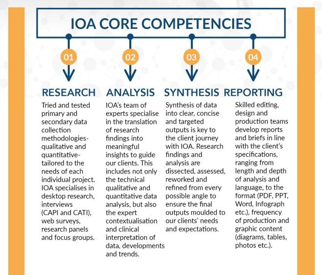 IOA-core-competencies