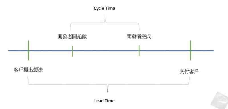 Lead-Time-vs-Cycle-Time-2