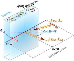 Elétron divide-se em duas novas partículas: spinon e orbiton