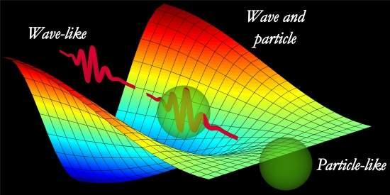 Resolvido mistério sobre dualidade onda/partícula