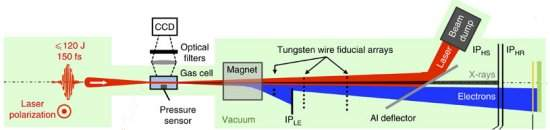 Mini-acelerador de elétrons vai estudar a vida em detalhes