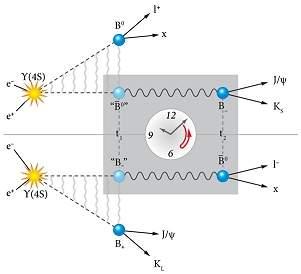 A simetria CPT (carga-paridade-tempo) era a hipótese, agora derrubada, de que as interações físicas não se alteram se você inverter a carga de todas as partículas, mudar sua paridade - isto é, inverter suas coordenadas no espaço - e reverter o tempo. [Imagem: APS/Alan Stonebraker]