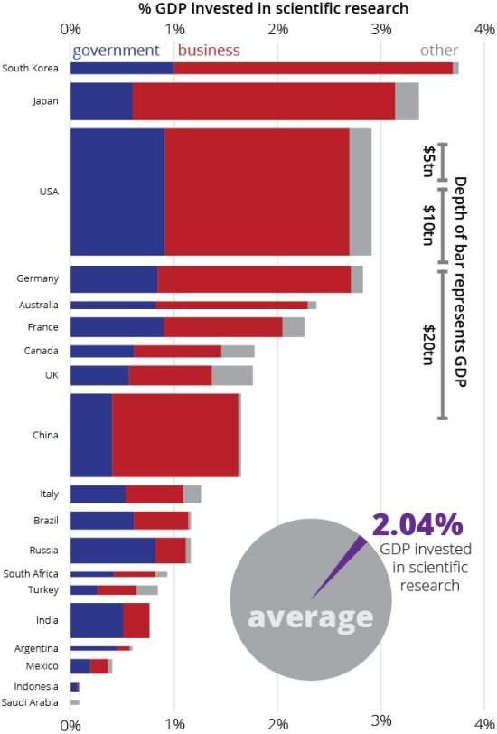 Quanto o mundo gasta em ciência?