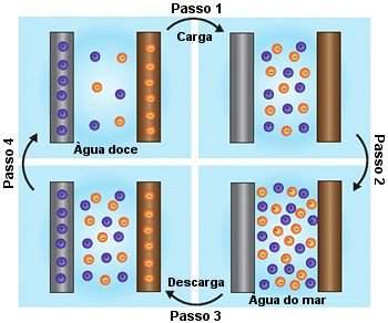 Bateria transforma entropia em eletricidade